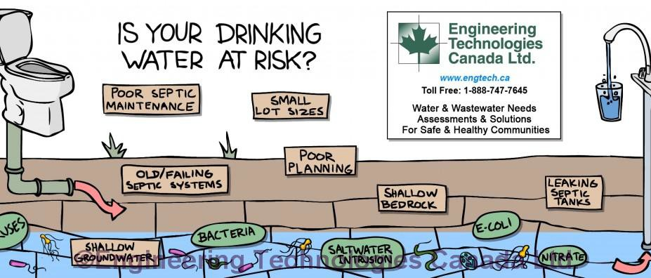 Coffee mug graphic depicting sources of groundwater contamination from septic systems and poor planning